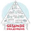 Darstellung der Ernährungspyramide.